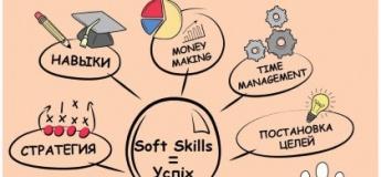 Курсы развития Soft skills детей. Раскройте потенциал своего ребёнка!