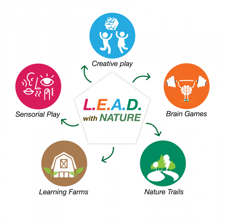 LEAD With Nature Year End Holiday Programme Series